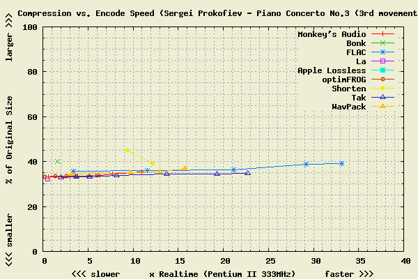 images/comparison__prokofiev_pcon3_3_cpuenctime.png